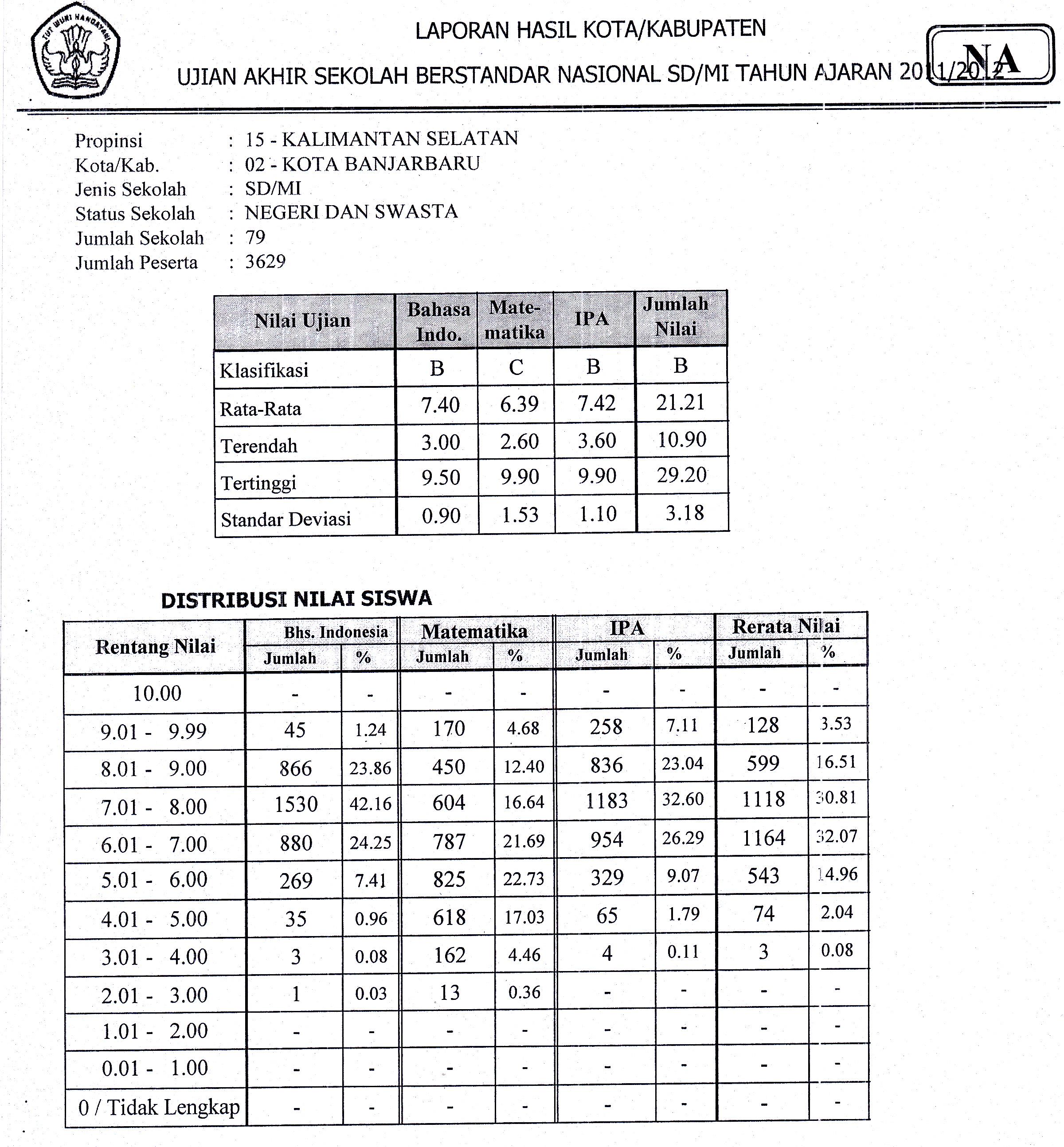 Soal Ukk Ips Smp 2012